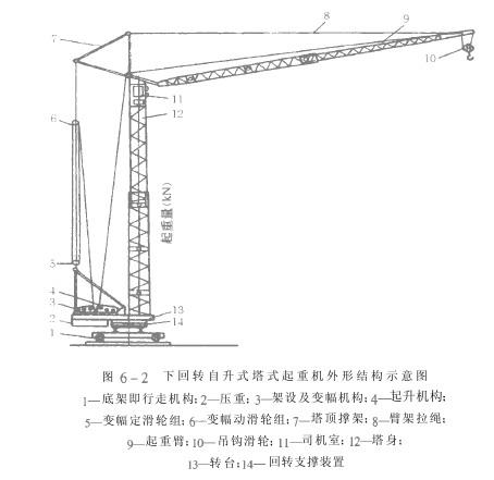塔式起重机的结构(一)